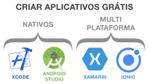 Criar aplicativos grátis - nativos e multi-plataforma